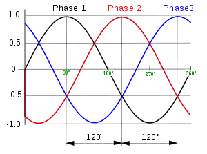3_phase_AC_waveform